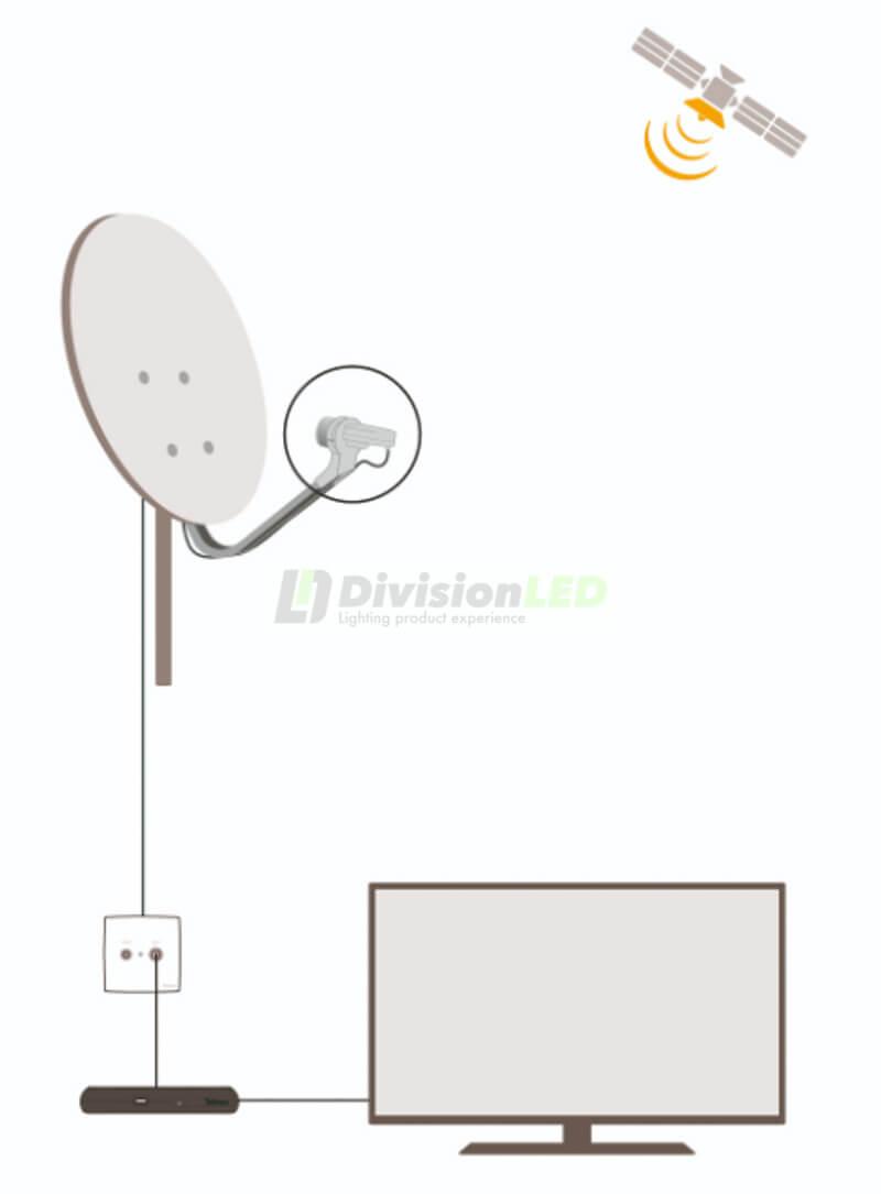 DivisionLED-Esquema-LNB-Televes-7475