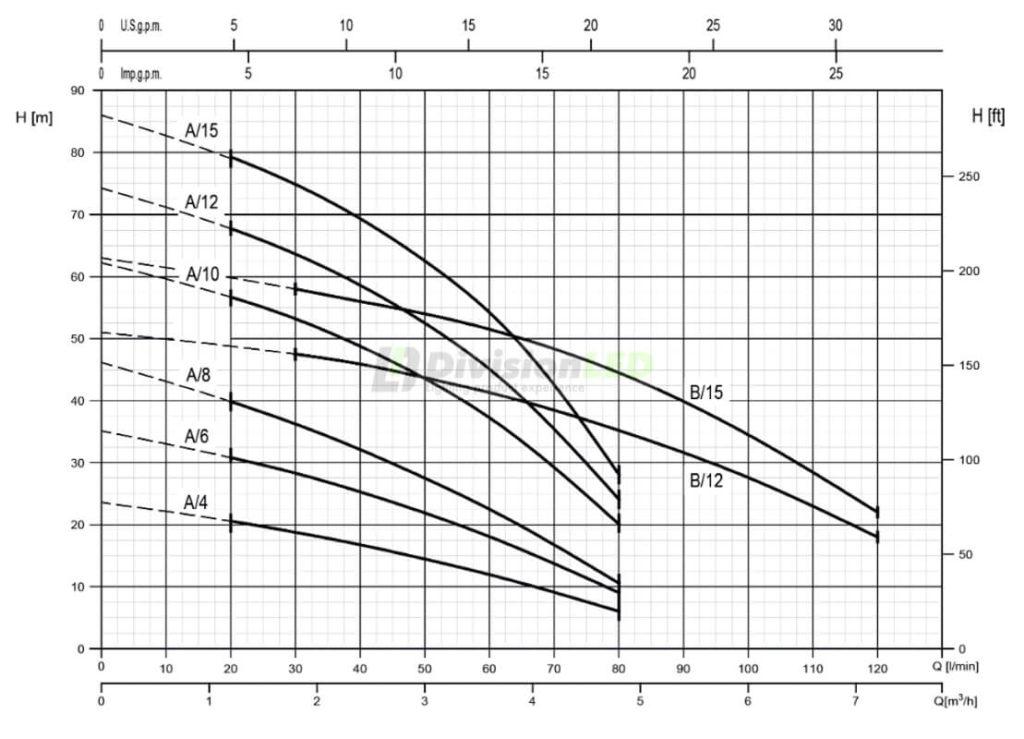 EBARA - Bomba multietapa horizontal COMPACT AM - Curva